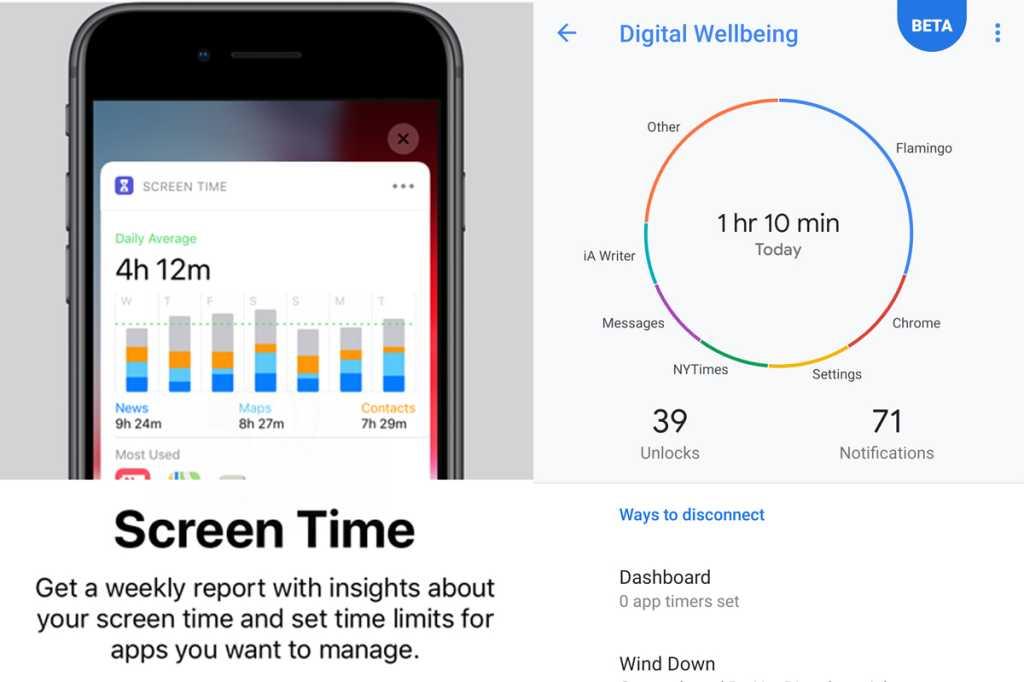 digital wellbeing screen time