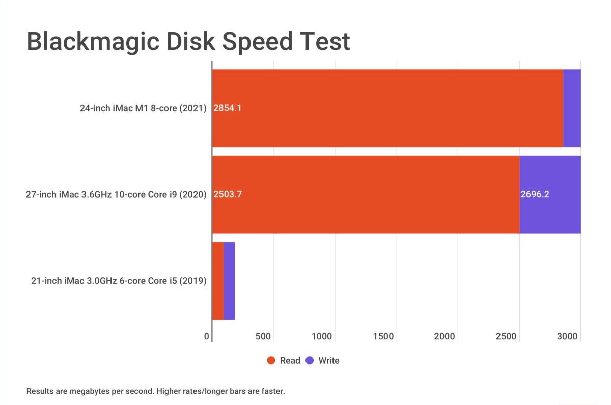 24-inch iMac 2021 Blackmagic