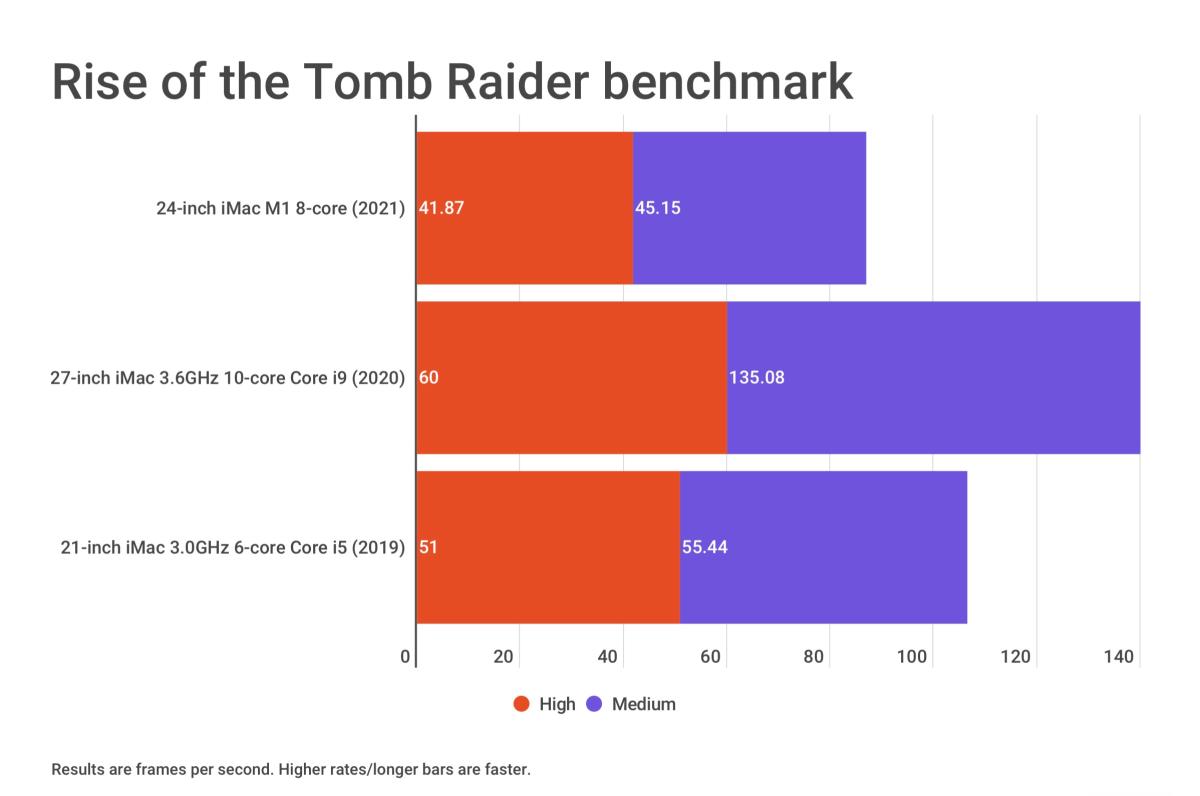 24-inch iMac 2021 Tomb Raider