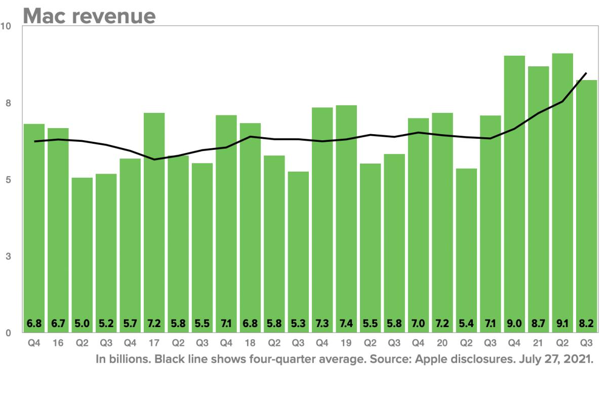 Q3 2021 Mac revenue