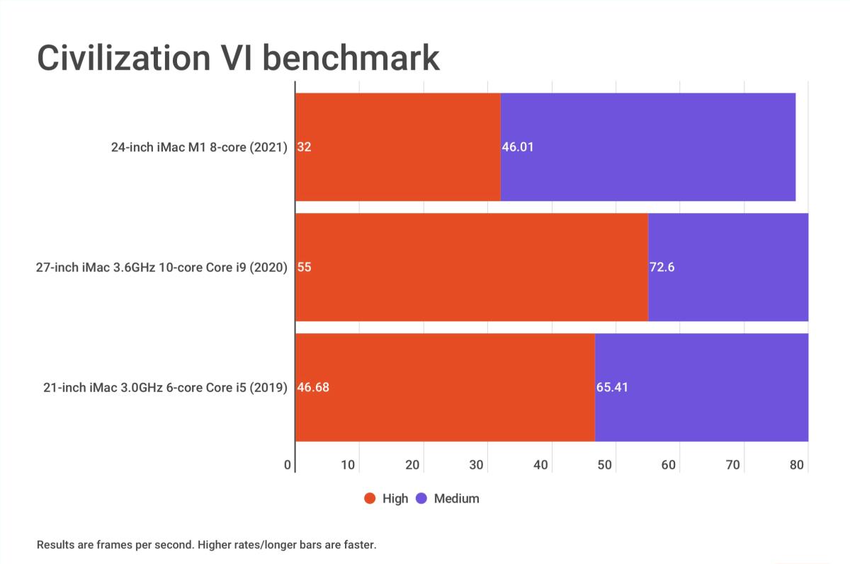 24-inch iMac 2021 Civilization VI